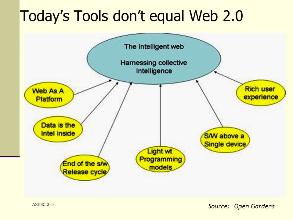 ASIDIC 3-08 Today's Tools don't equal Web 2.0 Source: Open Gardens