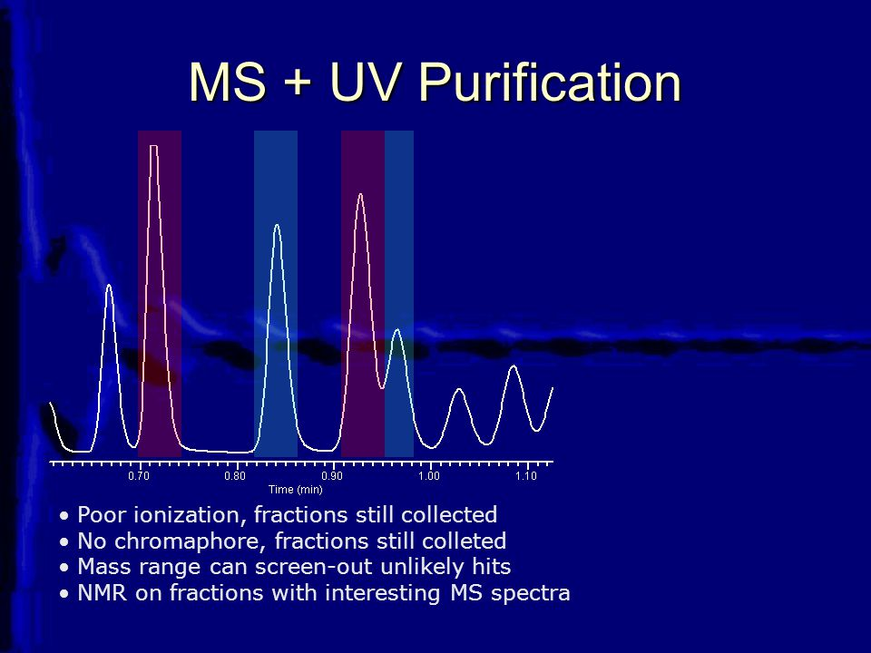 MS + UV Purification Poor ionization, fractions still collected No chromaphore, fractions still colleted Mass range can screen-out unlikely hits NMR on fractions with interesting MS spectra