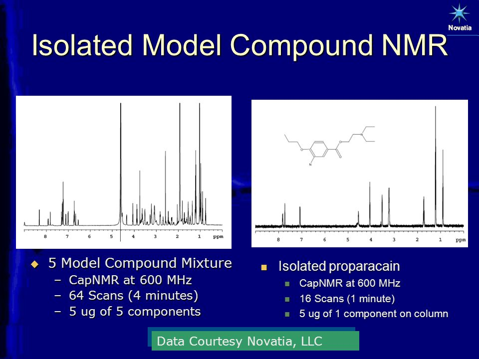 Isolated Model Compound NMR  5 Model Compound Mixture –CapNMR at 600 MHz –64 Scans (4 minutes) –5 ug of 5 components Isolated proparacain Isolated proparacain CapNMR at 600 MHz CapNMR at 600 MHz 16 Scans (1 minute) 16 Scans (1 minute) 5 ug of 1 component on column 5 ug of 1 component on column Data Courtesy Novatia, LLC