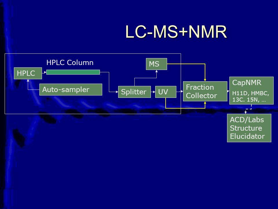Auto-sampler HPLC Column Splitter MS Fraction Collector UV CapNMR H11D, HMBC, 13C. 15N, … LC-MS+NMR ACD/Labs Structure Elucidator HPLC