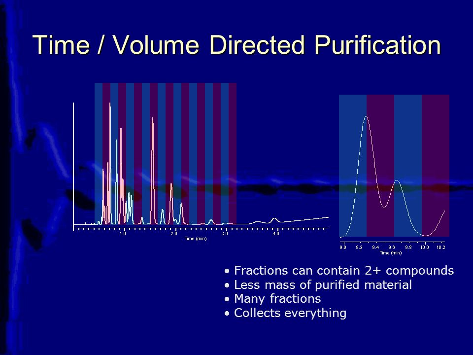 Time / Volume Directed Purification Fractions can contain 2+ compounds Less mass of purified material Many fractions Collects everything