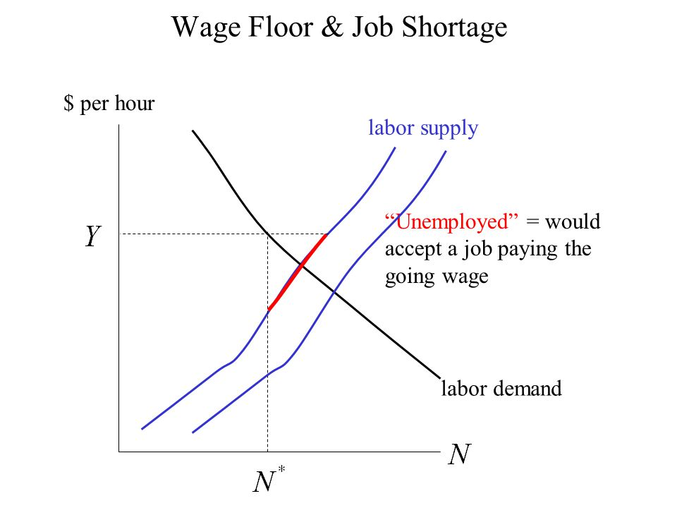 "labor supply labor demand Wage Floor & Job Shortage $ per hour ""Unemployed"" = would accept a job paying the going wage"