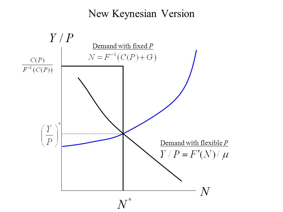 New Keynesian Version Demand with flexible P Demand with fixed P