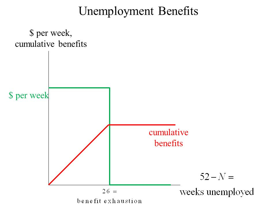 Unemployment Benefits $ per week, cumulative benefits $ per week cumulative benefits