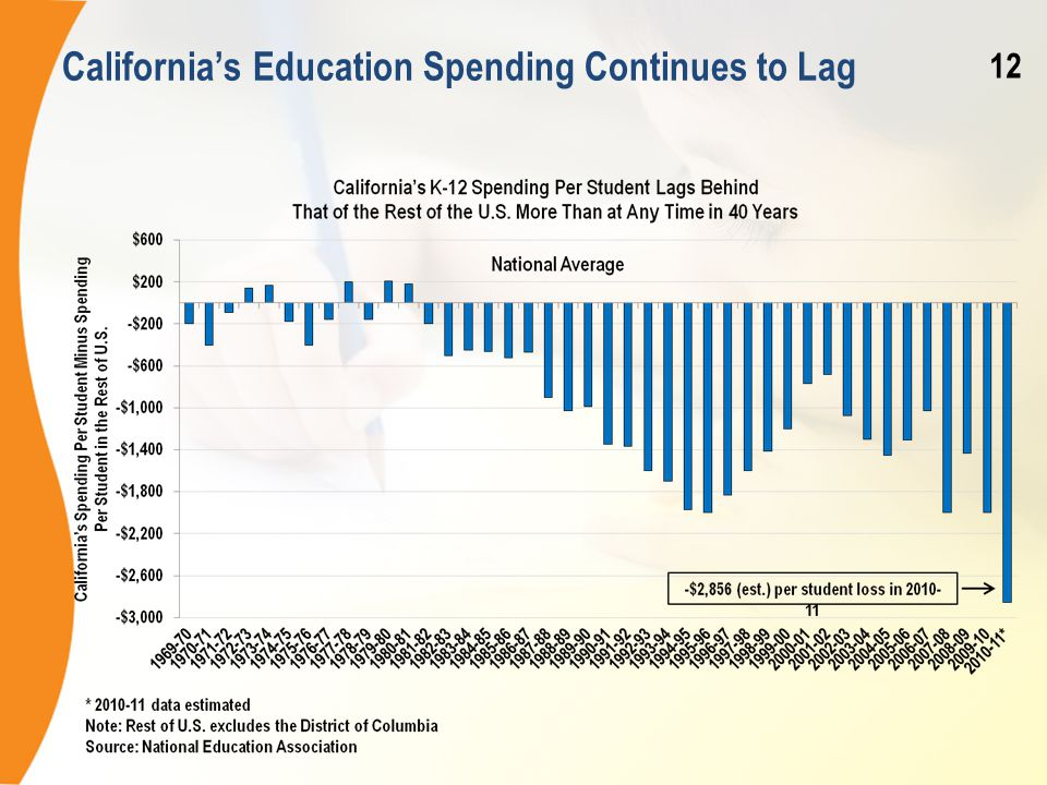 California's Education Spending Continues to Lag 12