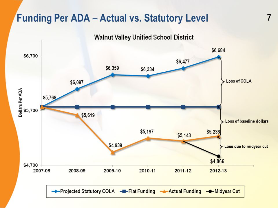 Funding Per ADA – Actual vs. Statutory Level Loss due to midyear cut $4,866 7