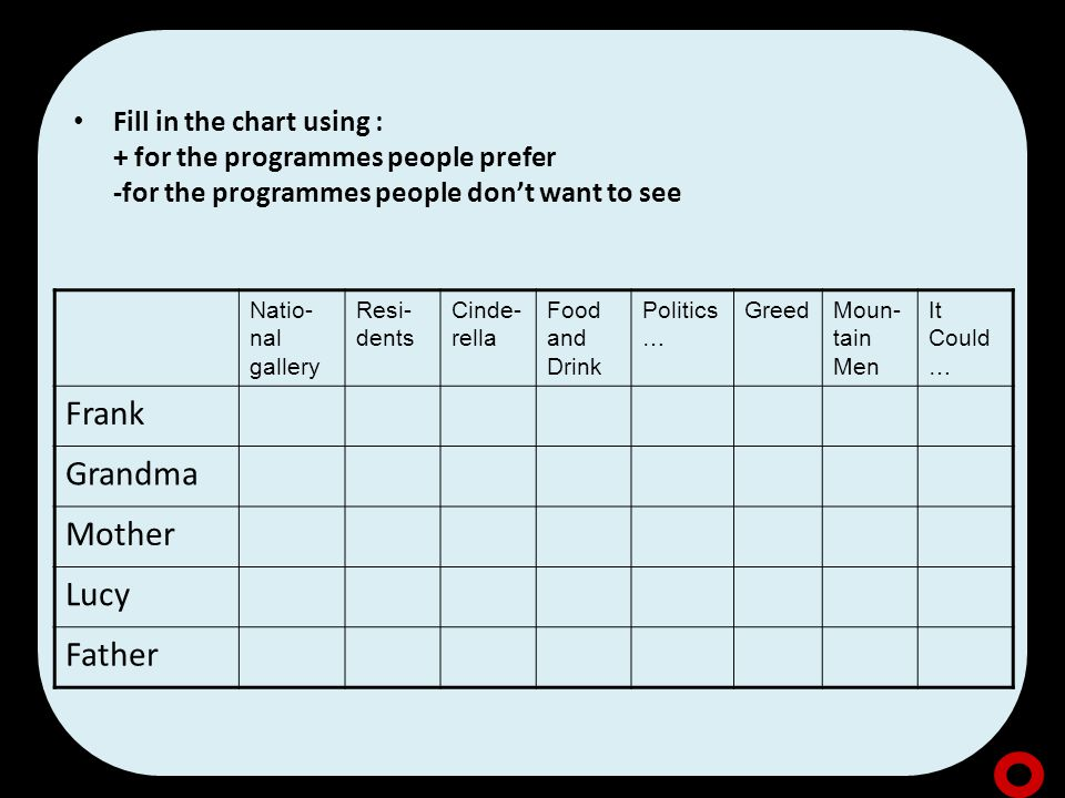 Fill in the chart using : + for the programmes people prefer -for the programmes people don't want to see Natio- nal gallery Resi- dents Cinde- rella Food and Drink Politics … GreedMoun- tain Men It Could … Frank Grandma Mother Lucy Father