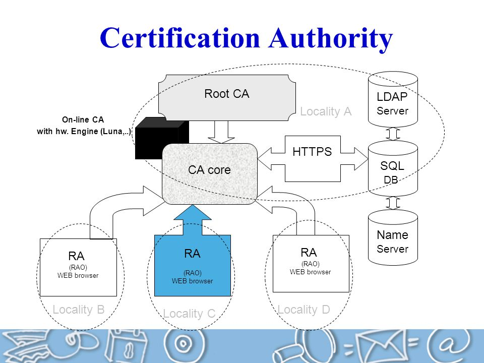 Certification Authority LUNA HTTPS SQL DB Name Server LDAP Server RA (RAO) WEB browser Root CA RA (RAO) WEB browser RA (RAO) WEB browser CA core Locality A Locality B Locality C Locality D On-line CA with hw.