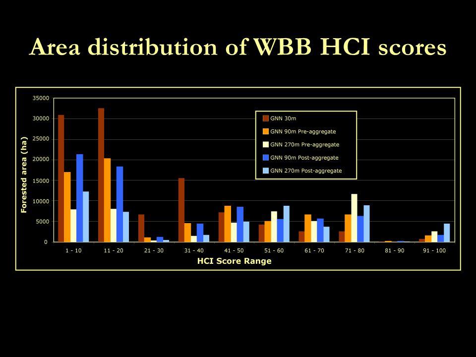 Area distribution of WBB HCI scores