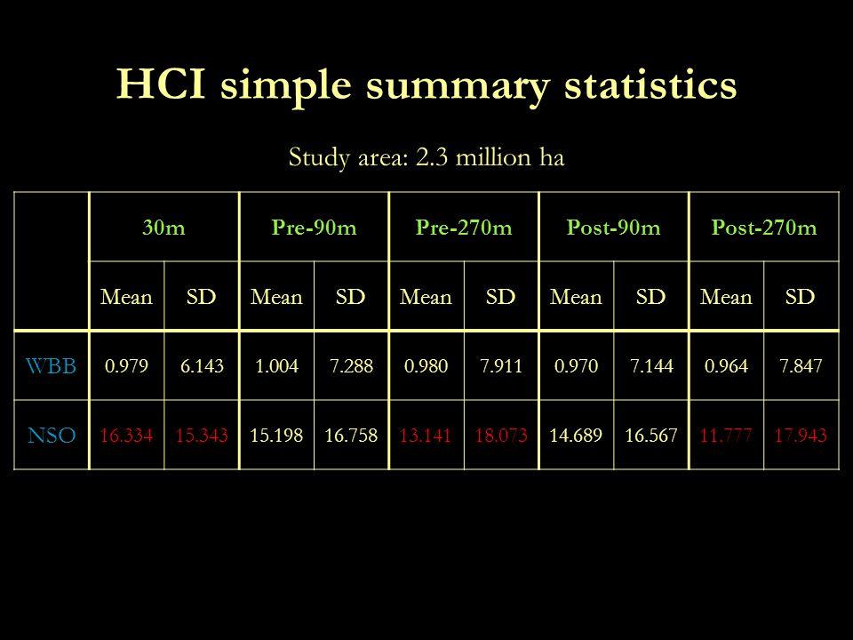 HCI simple summary statistics 30mPre-90mPre-270mPost-90mPost-270m MeanSDMeanSDMeanSDMeanSDMeanSD WBB 0.9796.1431.0047.2880.9807.9110.9707.1440.9647.847 NSO 16.33415.34315.19816.75813.14118.07314.68916.56711.77717.943 Study area: 2.3 million ha