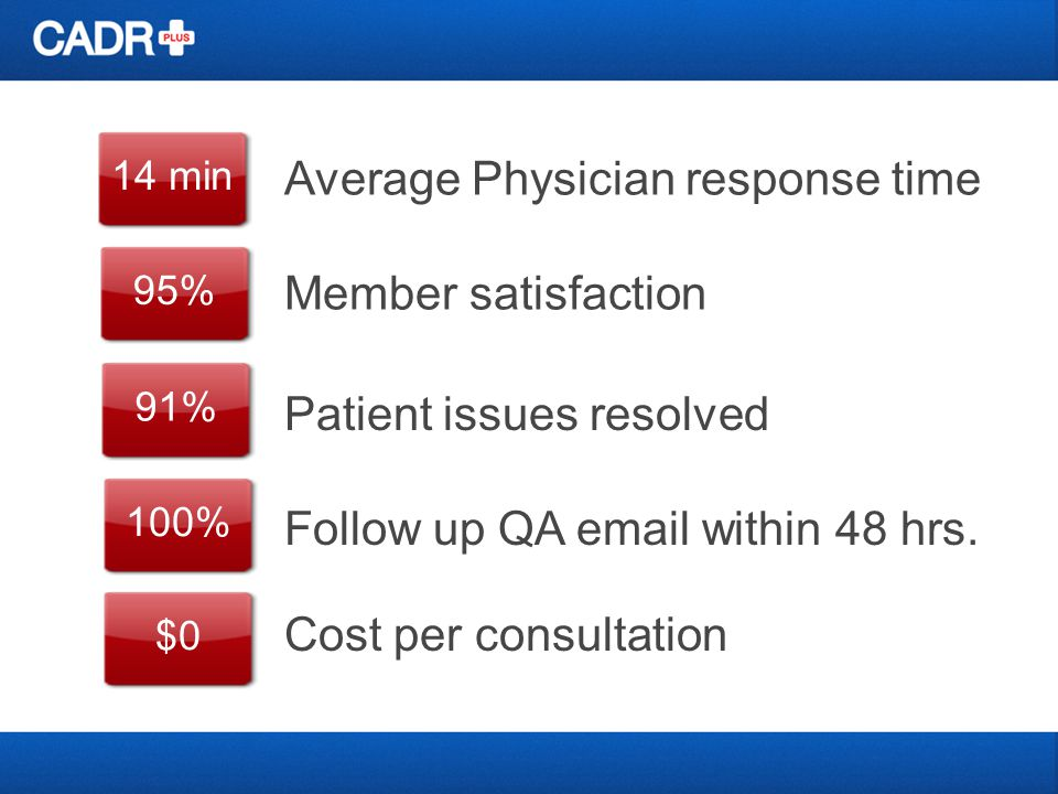 14 min 95% 91% 100% $0 Average Physician response time Member satisfaction Patient issues resolved Follow up QA  within 48 hrs.