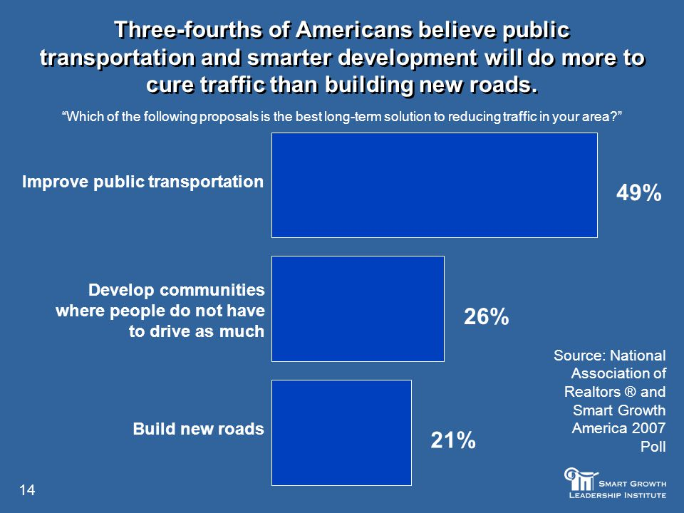14 Three-fourths of Americans believe public transportation and smarter development will do more to cure traffic than building new roads.