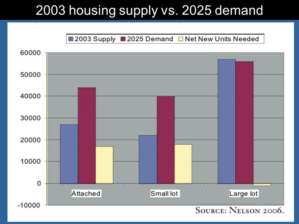4 2003 housing supply vs. 2025 demand