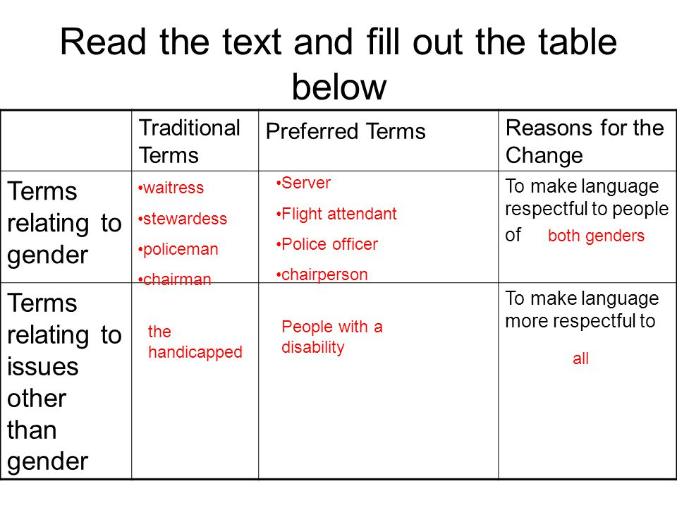 Read the text and fill out the table below Traditional Terms Preferred Terms Reasons for the Change Terms relating to gender To make language respectful to people of Terms relating to issues other than gender To make language more respectful to waitress stewardess policeman chairman the handicapped Server Flight attendant Police officer chairperson People with a disability both genders all