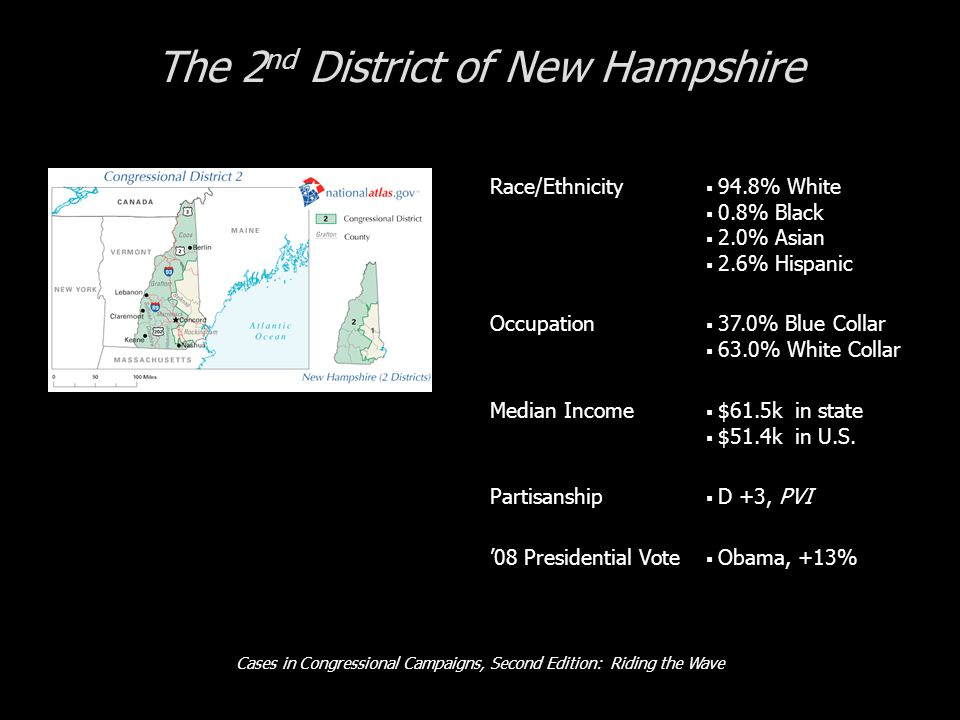 Cases in Congressional Campaigns, Second Edition: Riding the Wave The 2 nd District of New Hampshire Race/Ethnicity  94.8% White  0.8% Black  2.0% Asian  2.6% Hispanic Occupation  37.0% Blue Collar  63.0% White Collar Median Income  $61.5k in state  $51.4k in U.S.