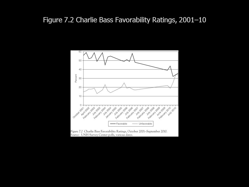 Figure 7.2 Charlie Bass Favorability Ratings, 2001–10