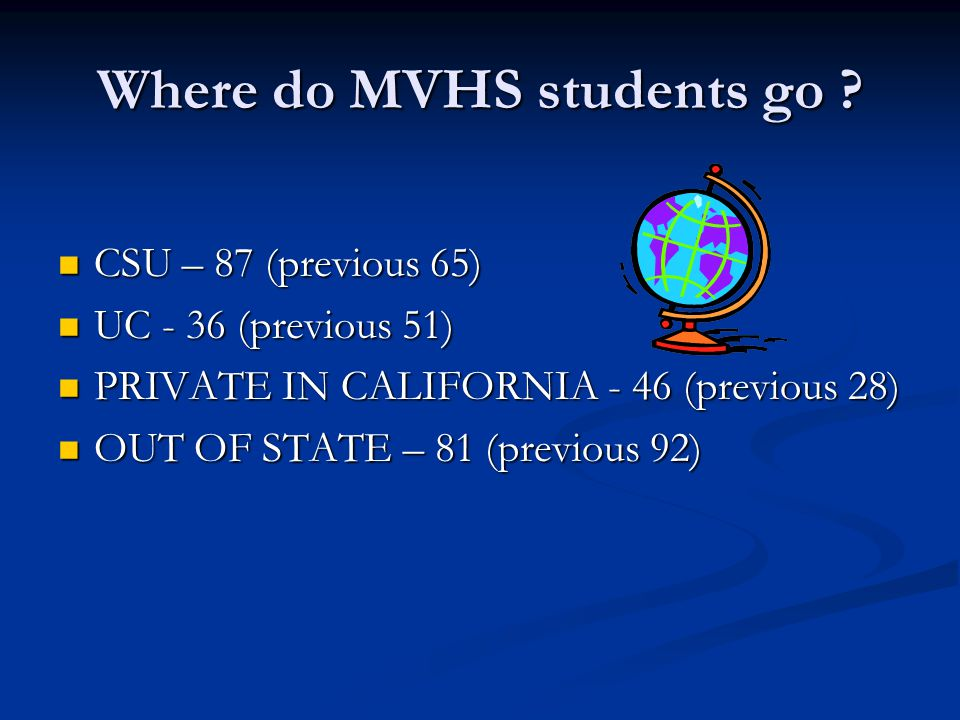 Where do MVHS students go ? CSU – 87 (previous 65) CSU – 87 (previous 65) UC - 36 (previous 51) UC - 36 (previous 51) PRIVATE IN CALIFORNIA - 46 (prev