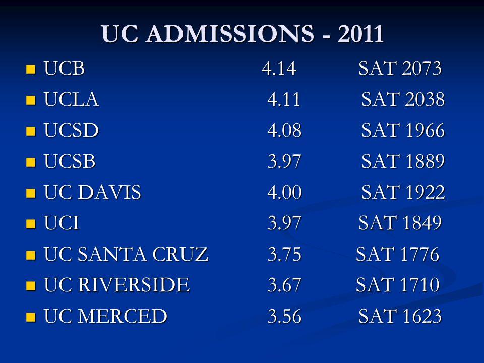 UC ADMISSIONS - 2011 UCB 4.14 SAT 2073 UCB 4.14 SAT 2073 UCLA 4.11 SAT 2038 UCLA 4.11 SAT 2038 UCSD 4.08 SAT 1966 UCSD 4.08 SAT 1966 UCSB 3.97 SAT 188