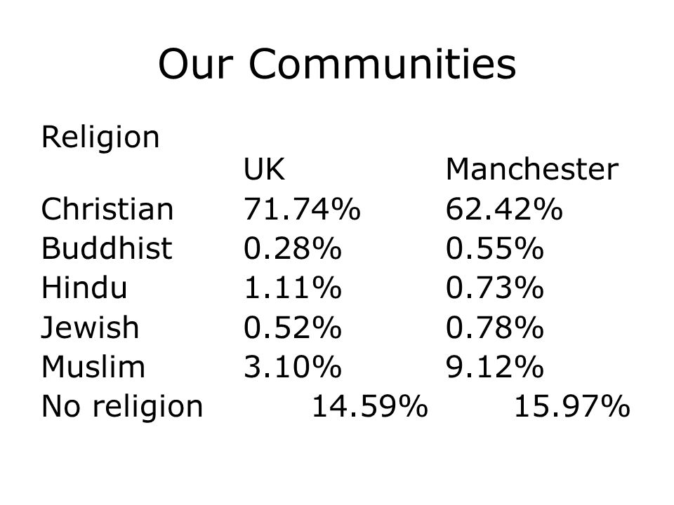 Our Communities Religion UKManchester Christian71.74%62.42% Buddhist0.28%0.55% Hindu1.11%0.73% Jewish0.52%0.78% Muslim3.10%9.12% No religion14.59%15.97%