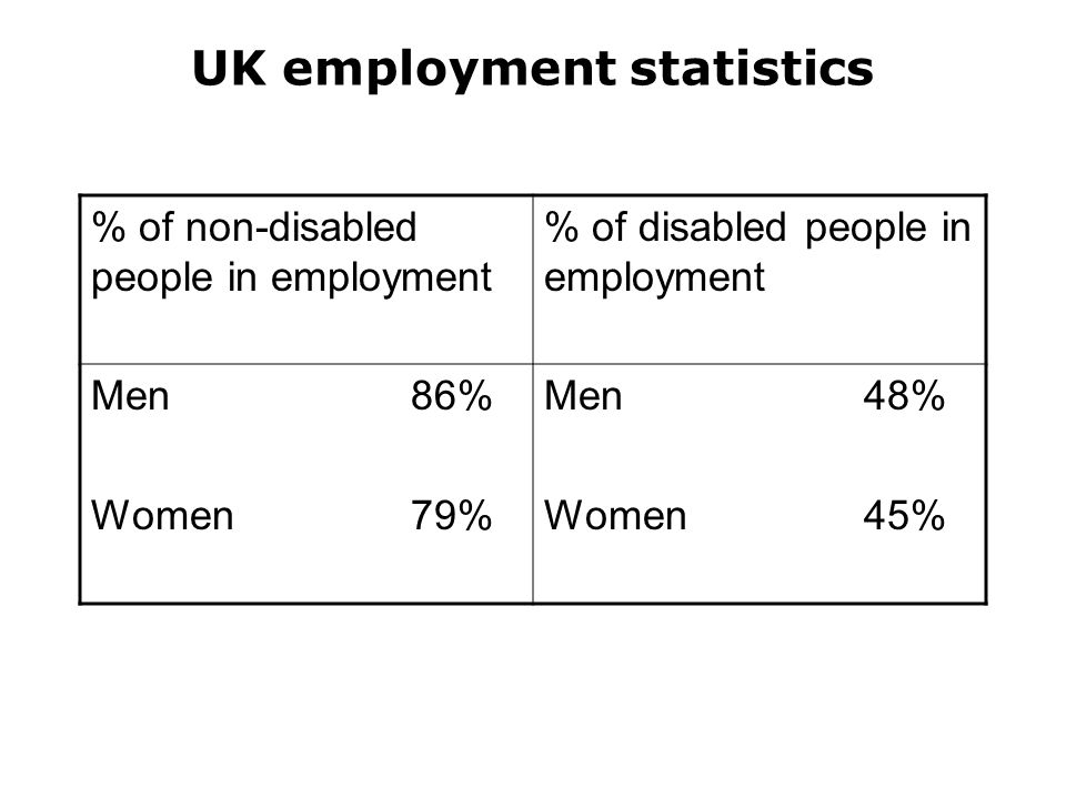 UK employment statistics % of non-disabled people in employment % of disabled people in employment Men86% Women79% Men 48% Women45%