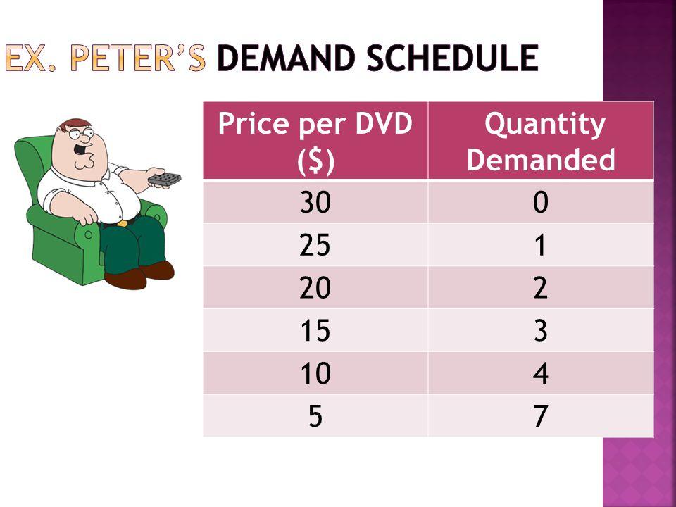 Price per DVD ($) Quantity Demanded 300 251 202 153 104 57