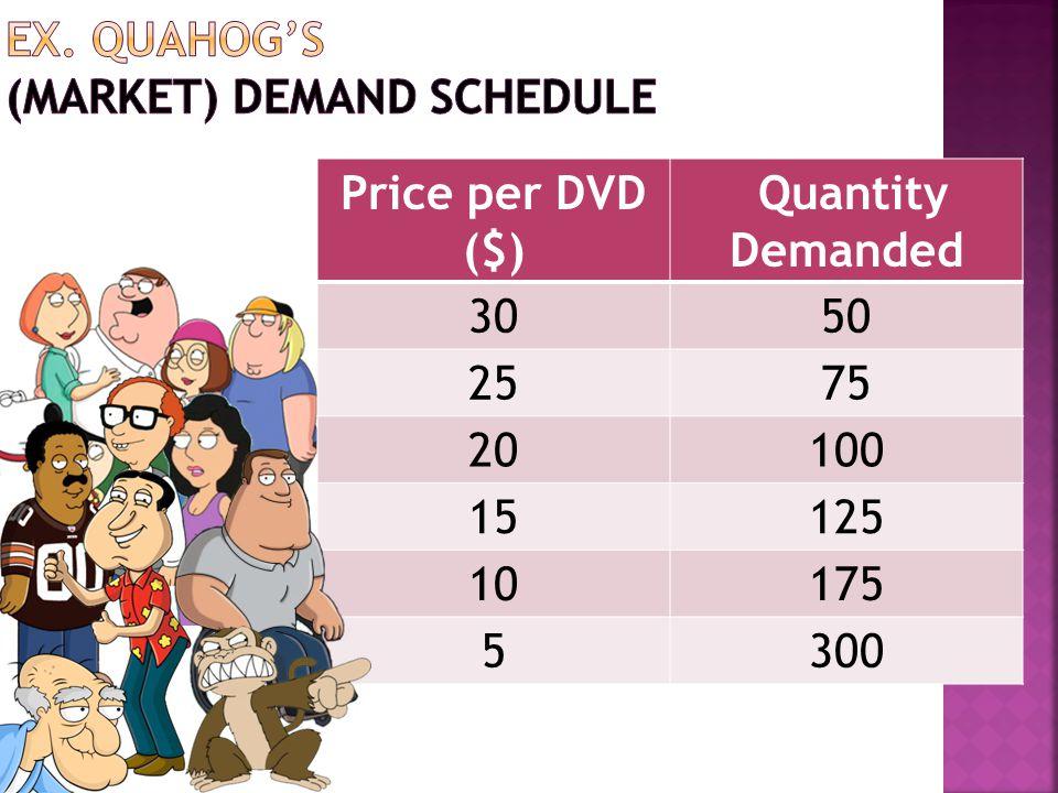 Price per DVD ($) Quantity Demanded 3050 2575 20100 15125 10175 5300