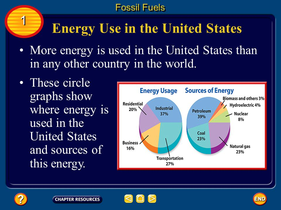 More energy is used in the United States than in any other country in the world.