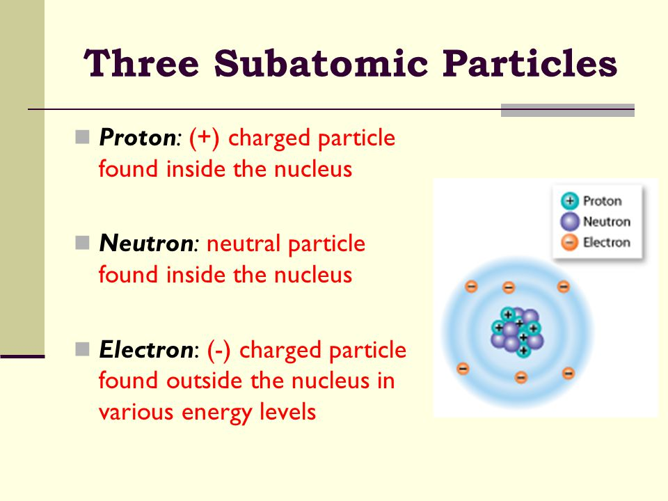 Three Subatomic Particles Proton: (+) charged particle found inside the nucleus Neutron: neutral particle found inside the nucleus Electron: (-) charg