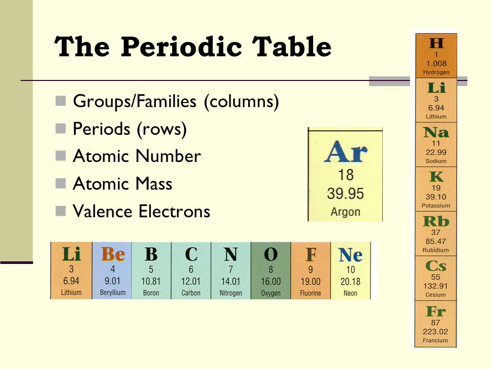The Periodic Table Groups/Families (columns) Periods (rows) Atomic Number Atomic Mass Valence Electrons