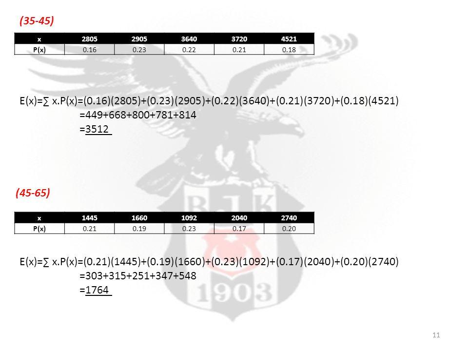 x28052905364037204521 P(x)0.160.230.220.210.18 (35-45) (45-65) E(x)=∑ x.P(x)=(0.16)(2805)+(0.23)(2905)+(0.22)(3640)+(0.21)(3720)+(0.18)(4521) =449+668+800+781+814 =3512 x14451660109220402740 P(x)0.210.190.230.170.20 E(x)=∑ x.P(x)=(0.21)(1445)+(0.19)(1660)+(0.23)(1092)+(0.17)(2040)+(0.20)(2740) =303+315+251+347+548 =1764 11