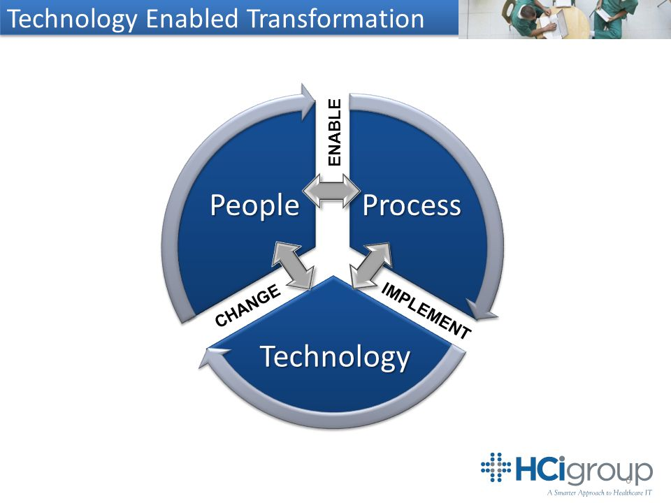 Technology Enabled Transformation 6 CHANGE ENABLE IMPLEMENT