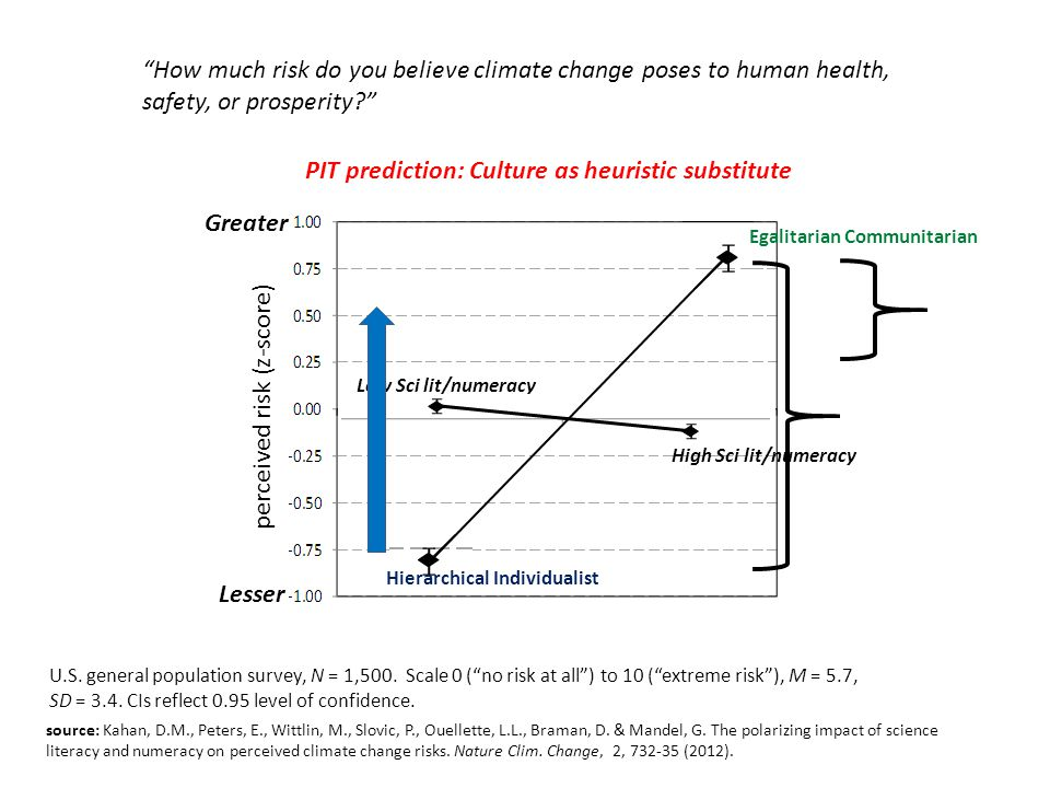 "Greater Lesser perceived risk (z-score) ""How much risk do you believe climate change poses to human health, safety, or prosperity?"" Low Sci lit/numera"