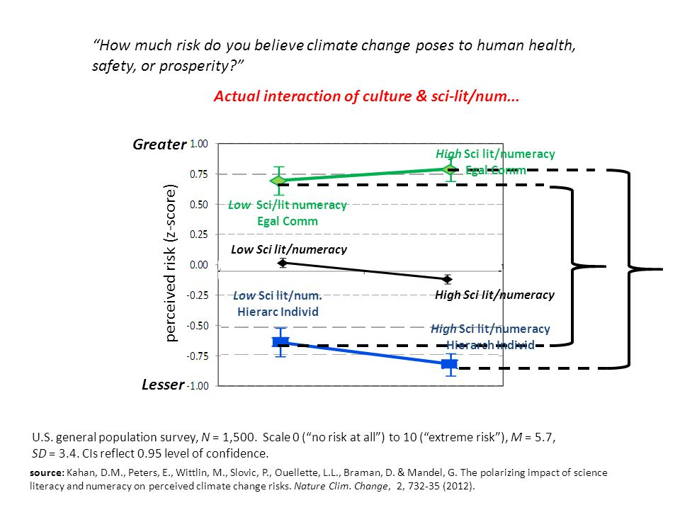 "Greater Lesser perceived risk (z-score) ""How much risk do you believe climate change poses to human health, safety, or prosperity?"" High Sci lit/numer"