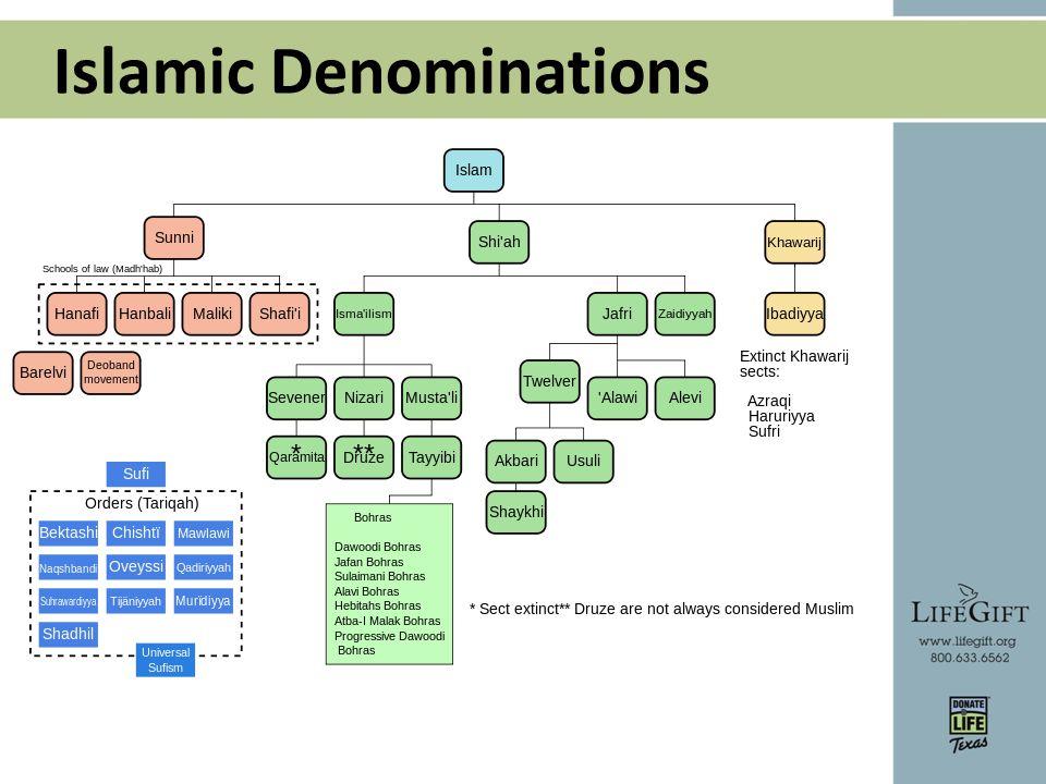 Islamic Denominations
