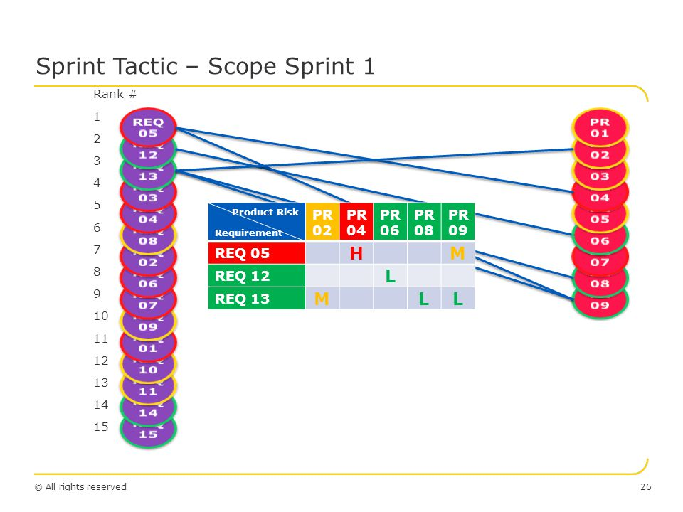 © All rights reserved Sprint Tactic – Scope Sprint 1 26 Product Risk Requirement PR 02 PR 04 PR 06 PR 08 PR 09 REQ 05 H M REQ 12 L REQ 13 M LL Rank # 1 2 3 4 5 6 7 8 9 10 11 12 13 14 15