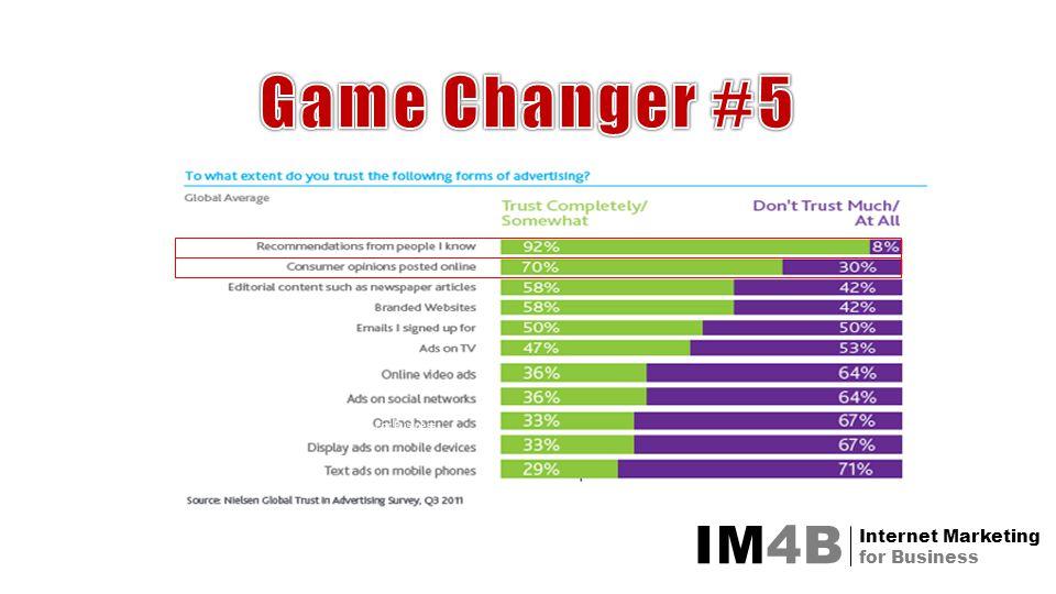 IM4B Internet Marketing for Business Internet Marketing For Business