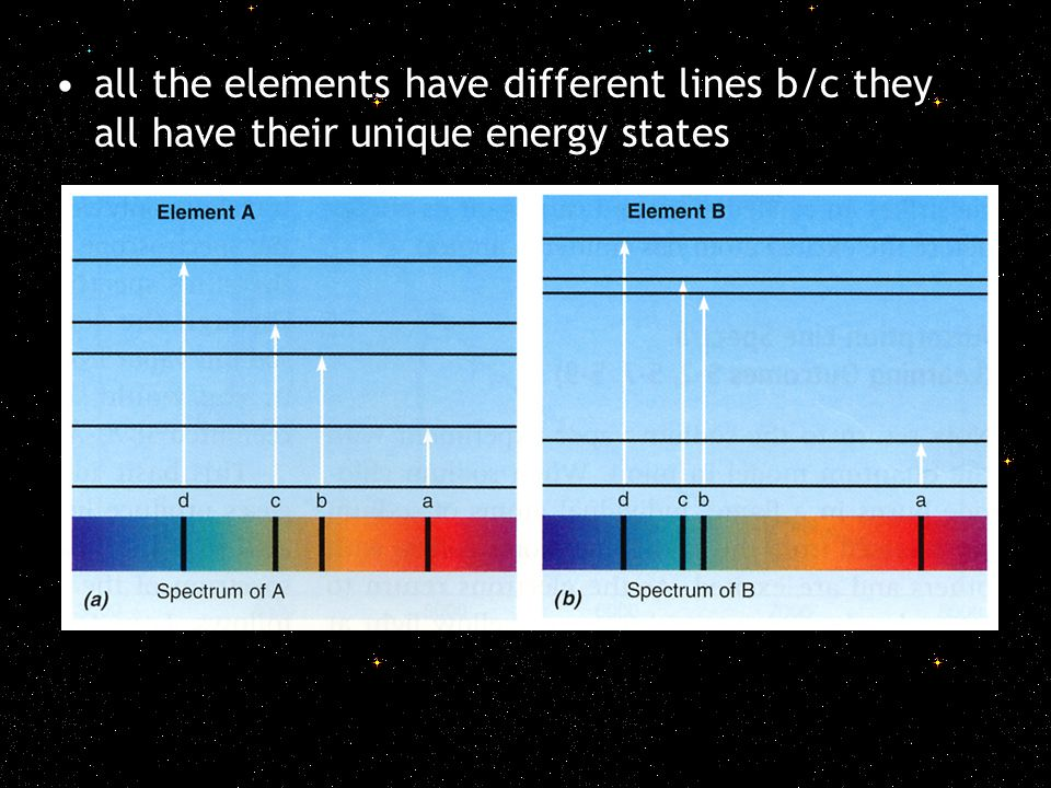 all the elements have different lines b/c they all have their unique energy states