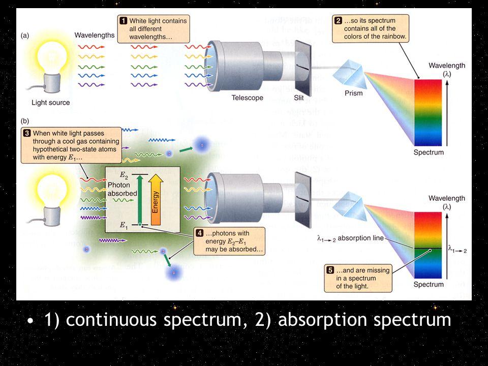 3) emission spectrum