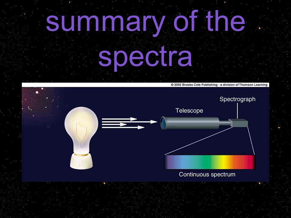 summary of the spectra