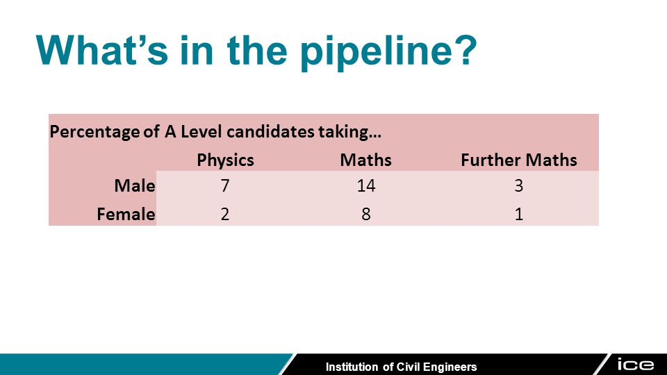 Institution of Civil Engineers Percentage of A Level candidates taking… PhysicsMathsFurther Maths Male7143 Female281 What's in the pipeline