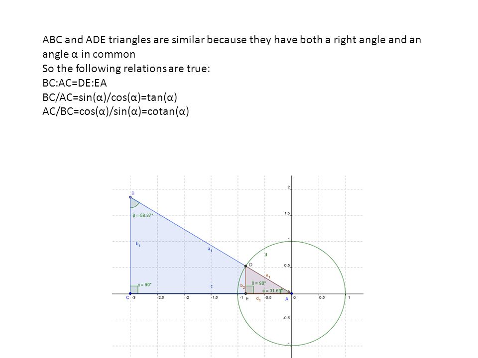 ABC and ADE triangles are similar because they have both a right angle and an angle α in common So the following relations are true: BC:AC=DE:EA BC/AC=sin(α)/cos(α)=tan(α) AC/BC=cos(α)/sin(α)=cotan(α)