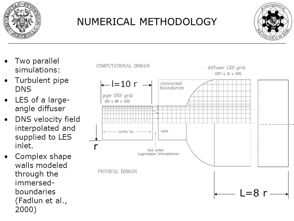 NUMERICAL METHODOLOGY Two parallel simulations: Turbulent pipe DNS LES of a large- angle diffuser DNS velocity field interpolated and supplied to LES inlet.