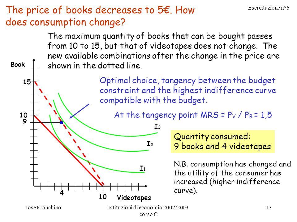 Esercitazione n°6 Jose FranchinoIstituzioni di economia 2002/2003 corso C 13 15 10 The price of books decreases to 5€. How does consumption change? Bo