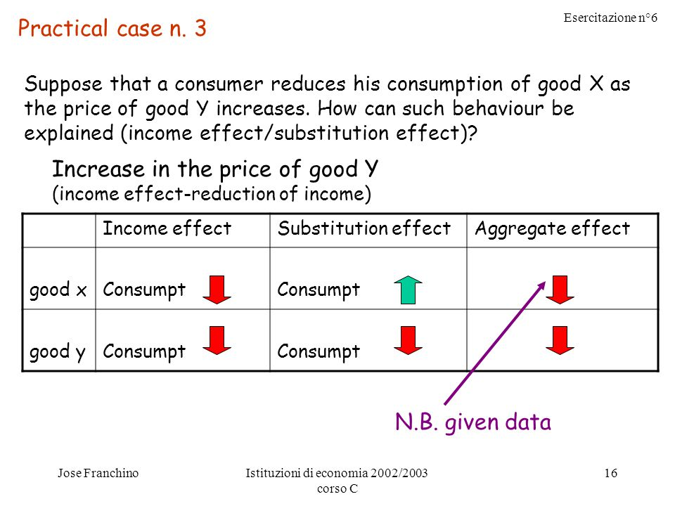 Esercitazione n°6 Jose FranchinoIstituzioni di economia 2002/2003 corso C 16 Practical case n. 3 Suppose that a consumer reduces his consumption of go