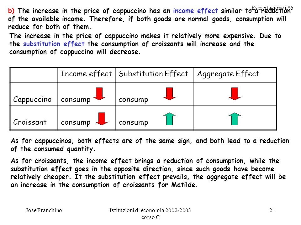 Esercitazione n°6 Jose FranchinoIstituzioni di economia 2002/2003 corso C 21 b) The increase in the price of cappuccino has an income effect similar to a reduction of the available income.