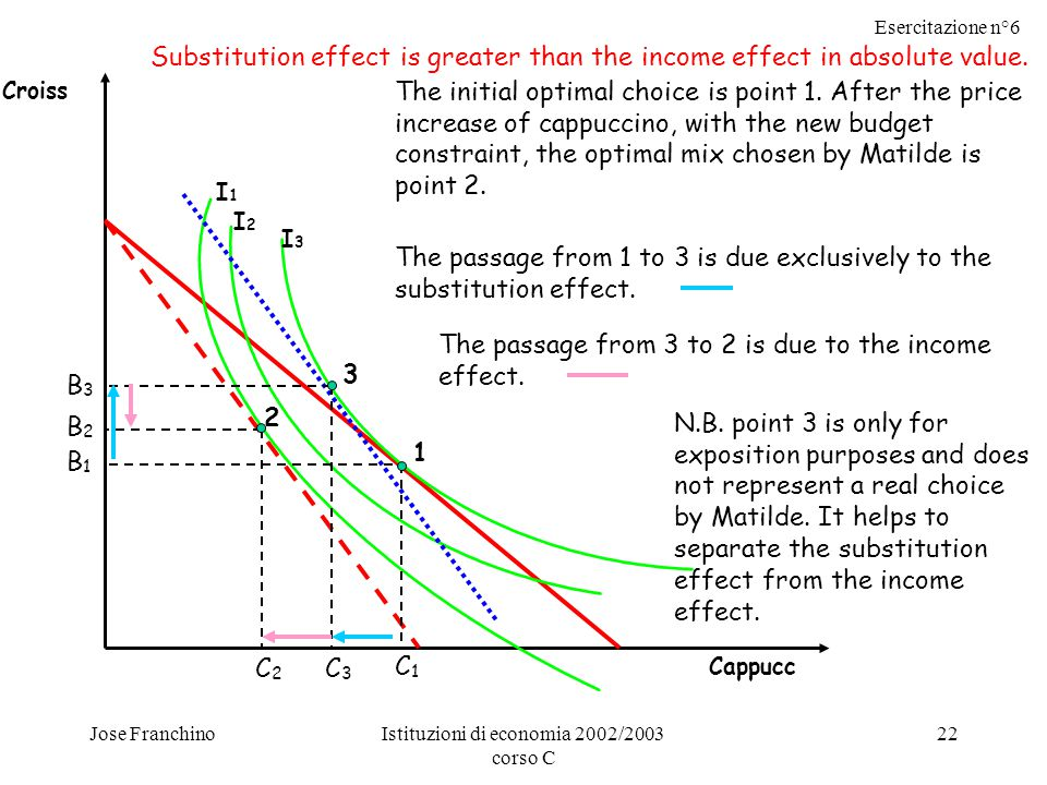Esercitazione n°6 Jose FranchinoIstituzioni di economia 2002/2003 corso C 22 Substitution effect is greater than the income effect in absolute value.