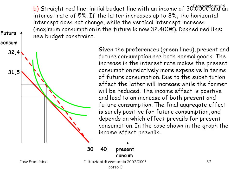 Esercitazione n°6 Jose FranchinoIstituzioni di economia 2002/2003 corso C 32 Future consum present consum 3040 31,5 32,4 b) Straight red line: initial budget line with an income of 30.000€ and an interest rate of 5%.