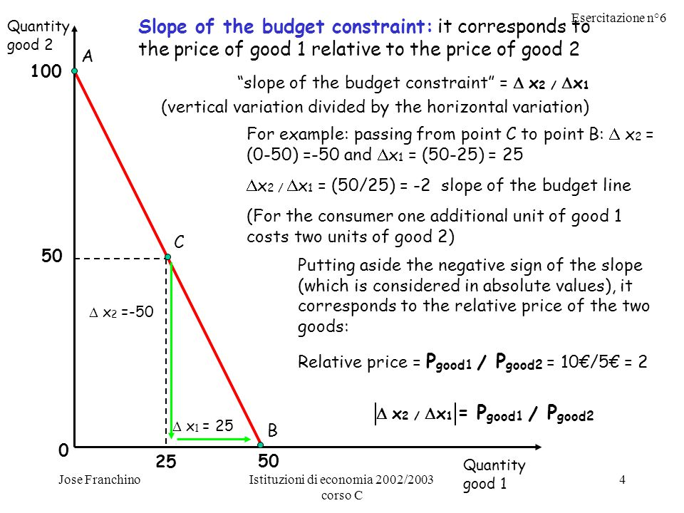 Esercitazione n°6 Jose FranchinoIstituzioni di economia 2002/2003 corso C 4 Quantity good 2 Quantity good 1 0 A 100 B 50 C 25 Slope of the budget constraint: it corresponds to the price of good 1 relative to the price of good 2 slope of the budget constraint =  x 2 /  x 1 (vertical variation divided by the horizontal variation) For example: passing from point C to point B:  x 2 = (0-50) =-50 and  x 1 = (50-25) = 25  x 2 /  x 1 = (50/25) = -2 slope of the budget line (For the consumer one additional unit of good 1 costs two units of good 2)  x 2 =-50  x 1 = 25 Putting aside the negative sign of the slope (which is considered in absolute values), it corresponds to the relative price of the two goods: Relative price = P good1 / P good2 = 10€/5€ = 2  x 2 /  x 1 = P good1 / P good2