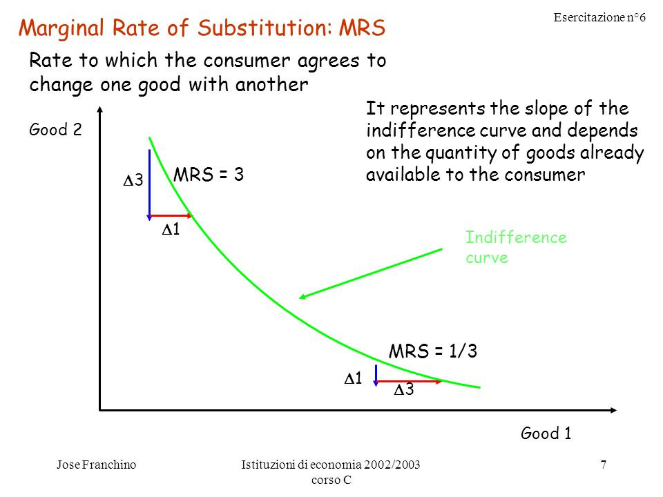 Esercitazione n°6 Jose FranchinoIstituzioni di economia 2002/2003 corso C 7 Good 2 Good 1 Marginal Rate of Substitution: MRS Rate to which the consumer agrees to change one good with another 33 11 MRS = 3 11 33 MRS = 1/3 Indifference curve It represents the slope of the indifference curve and depends on the quantity of goods already available to the consumer