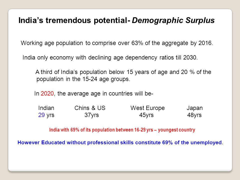 India's tremendous potential- Demographic Surplus Working age population to comprise over 63% of the aggregate by 2016.